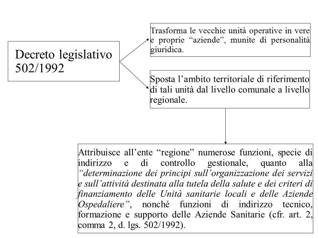 Decreto legislativo 502/1992 Trasforma le vecchie unità operative in vere e proprie aziende , munite di personalità giuridica.