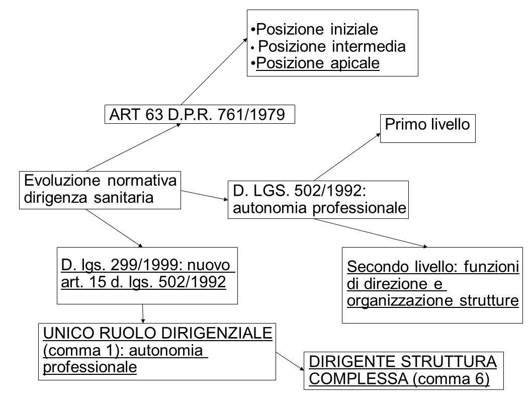 Evoluzione normativa dirigenza sanitaria ART 63 D.P.R. 761/1979 Posizione iniziale Posizione intermedia Posizione apicale D. LGS. 502/1992: autonomia