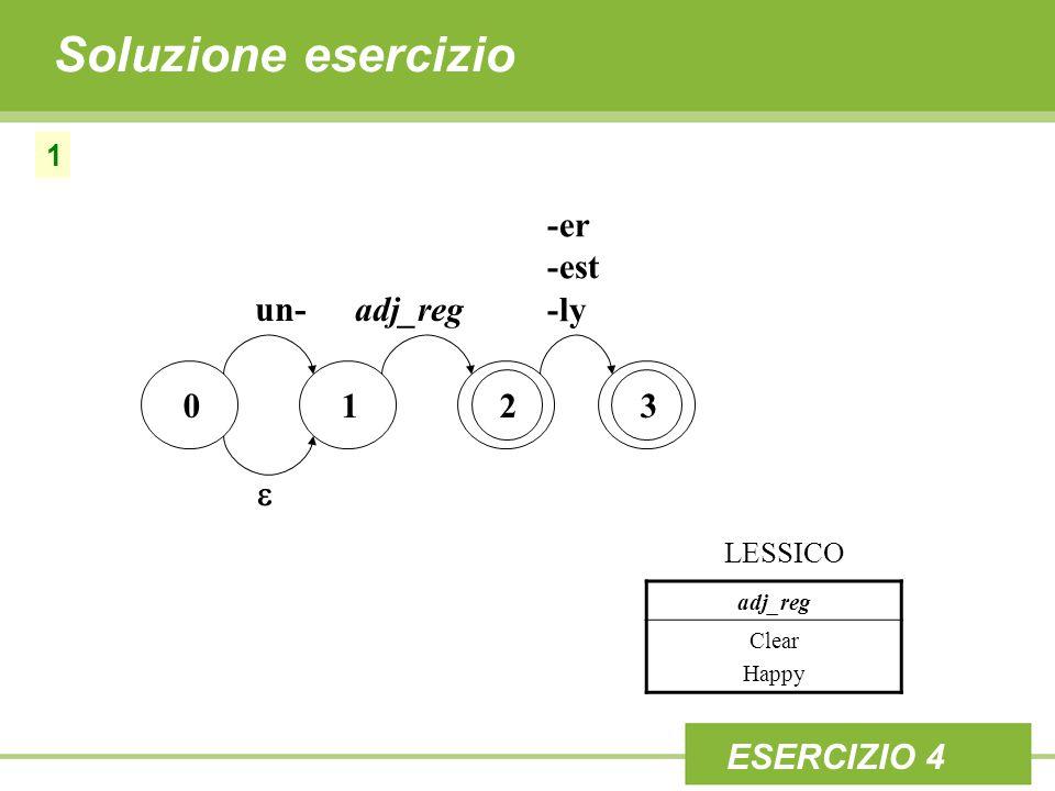 Soluzione esercizio 1 0123 un-adj_reg -er -est -ly  adj_reg Clear Happy LESSICO