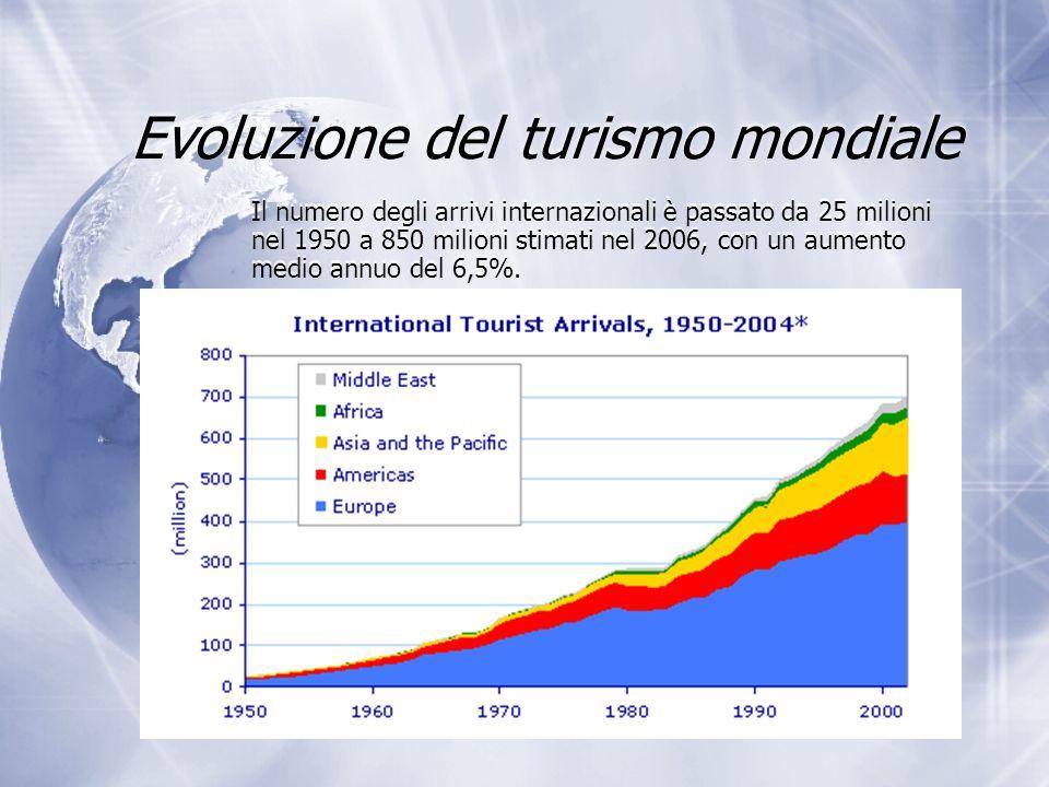 Evoluzione del turismo mondiale Il numero degli arrivi internazionali è passato da 25 milioni nel 1950 a 850 milioni stimati nel 2006, con un aumento