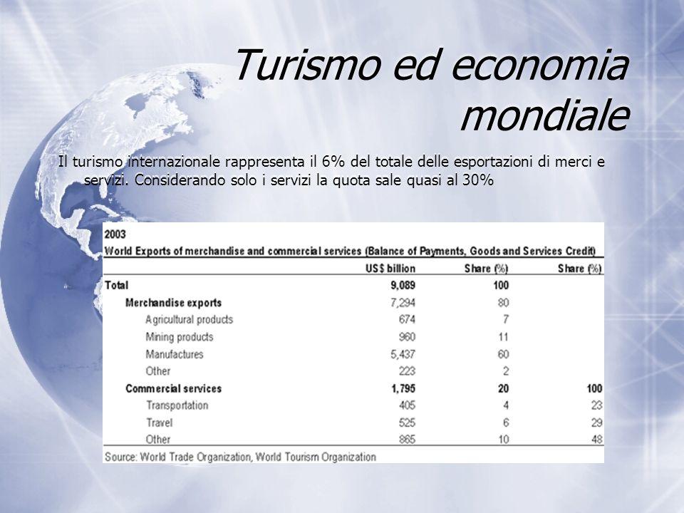 Turismo ed economia mondiale Il turismo internazionale rappresenta il 6% del totale delle esportazioni di merci e servizi. Considerando solo i servizi