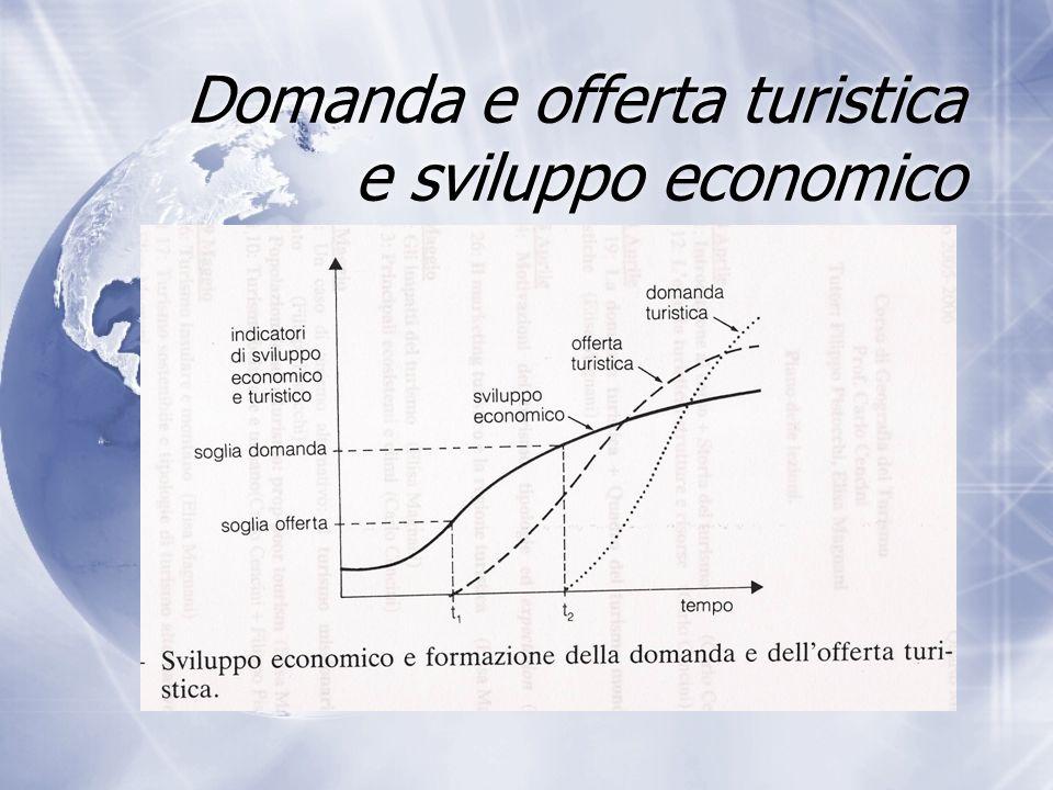 Domanda e offerta turistica e sviluppo economico