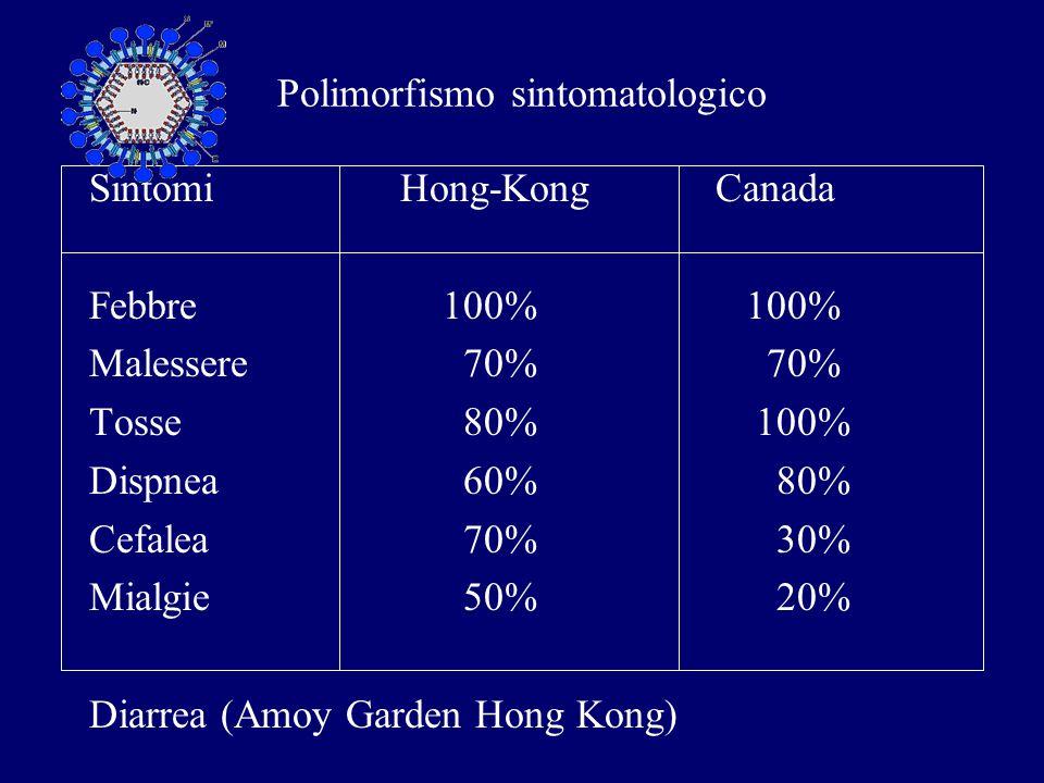 Esami di laboratorio GB Normali  Linfociti  89% Piastrine  60% LDH  80% AST  78% CPK  56% CD 4  CD 8  PCR 