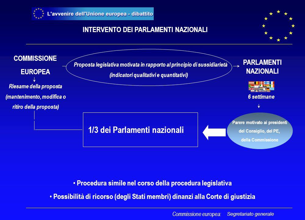 Segretariato generale COMMISSIONE EUROPEA Proposta legislativa motivata in rapporto al principio di sussidiarietà (indicatori qualitativi e quantitativi) PARLAMENTI NAZIONALI Parere motivato ai presidenti del Consiglio, del PE, della Commissione 6 settimane 1/3 dei Parlamenti nazionali Riesame della proposta (mantenimento, modifica o ritiro della proposta) Commissione europea: Procedura simile nel corso della procedura legislativa Possibilità di ricorso (degli Stati membri) dinanzi alla Corte di giustizia INTERVENTO DEI PARLAMENTI NAZIONALI