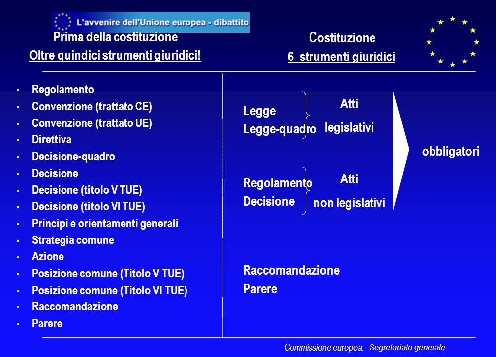 Segretariato generale Prima della costituzione Oltre quindici strumenti giuridici! Regolamento Convenzione (trattato CE) Convenzione (trattato UE) Dir