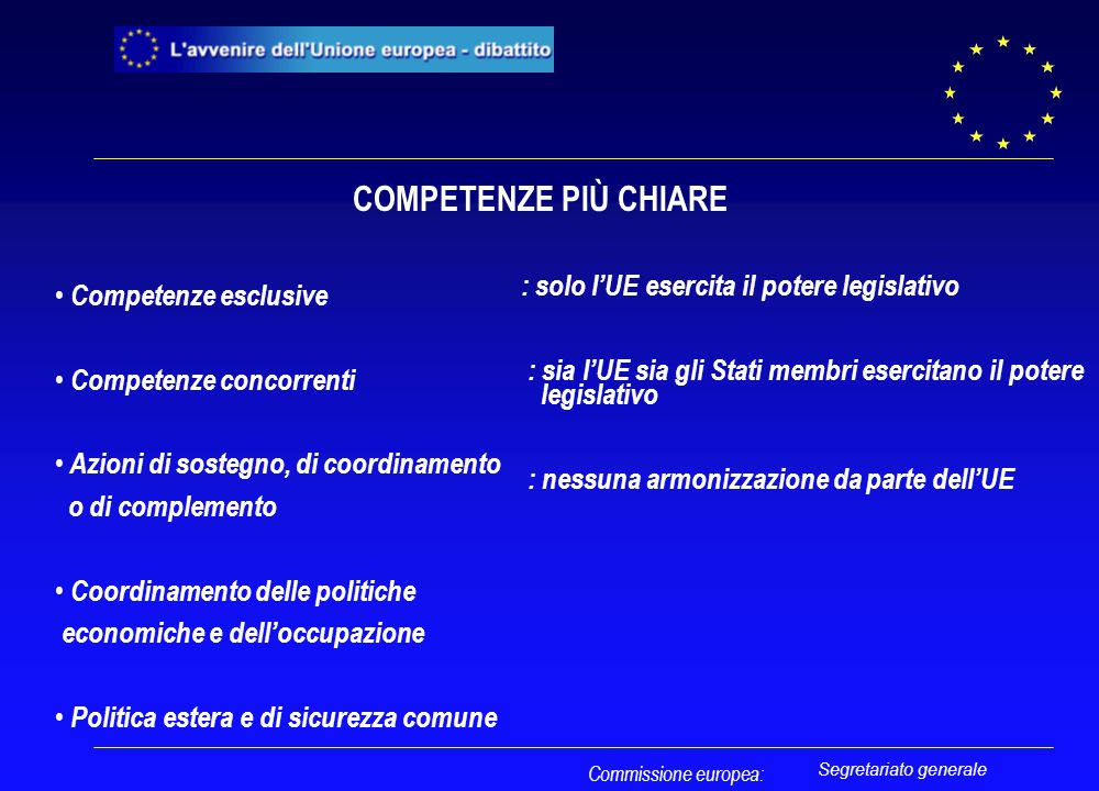 Segretariato generale COMPETENZE PIÙ CHIARE Competenze esclusive Competenze concorrenti Azioni di sostegno, di coordinamento o di complemento Coordina