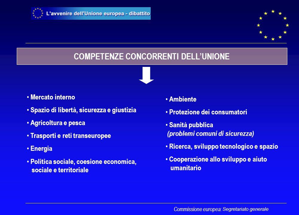 Segretariato generale Commissione europea: COMPETENZE CONCORRENTI DELL'UNIONE Mercato interno Spazio di libertà, sicurezza e giustizia Agricoltura e p