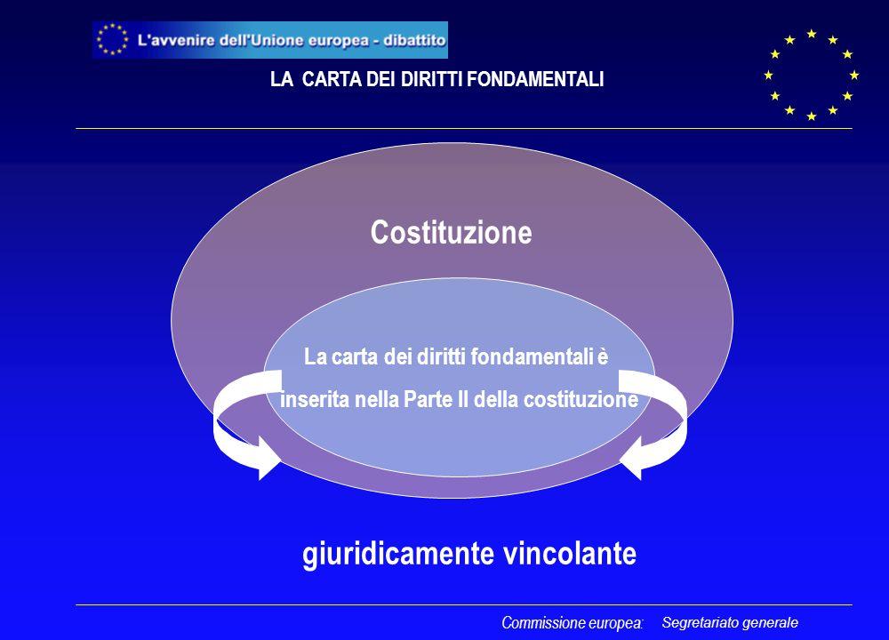 Segretariato generale Costituzione La carta dei diritti fondamentali è inserita nella Parte II della costituzione Commissione europea: giuridicamente