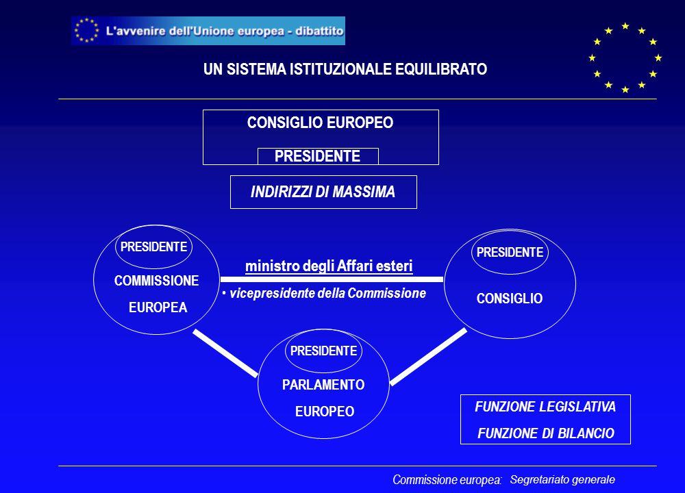 Segretariato generale Commissione europea: FUNZIONE LEGISLATIVA FUNZIONE DI BILANCIO UN SISTEMA ISTITUZIONALE EQUILIBRATO PARLAMENTO EUROPEO COMMISSIO