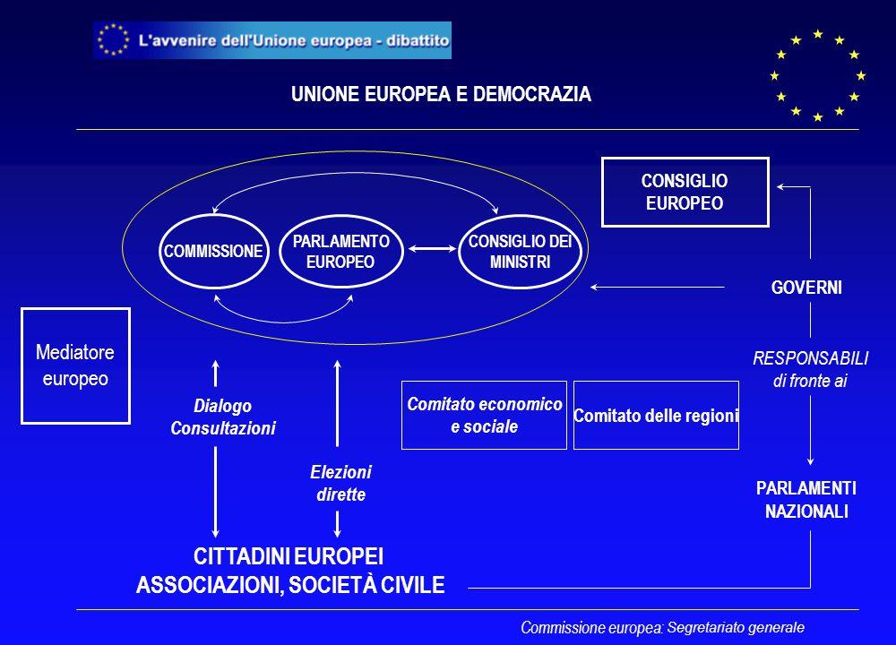 Segretariato generale Commissione europea: CITTADINI EUROPEI ASSOCIAZIONI, SOCIETÀ CIVILE GOVERNI PARLAMENTI NAZIONALI RESPONSABILI di fronte ai UNIONE EUROPEA E DEMOCRAZIA Comitato economico e sociale Comitato delle regioni Elezioni dirette PARLAMENTO EUROPEO COMMISSIONE CONSIGLIO DEI MINISTRI CONSIGLIO EUROPEO Mediatore europeo Dialogo Consultazioni