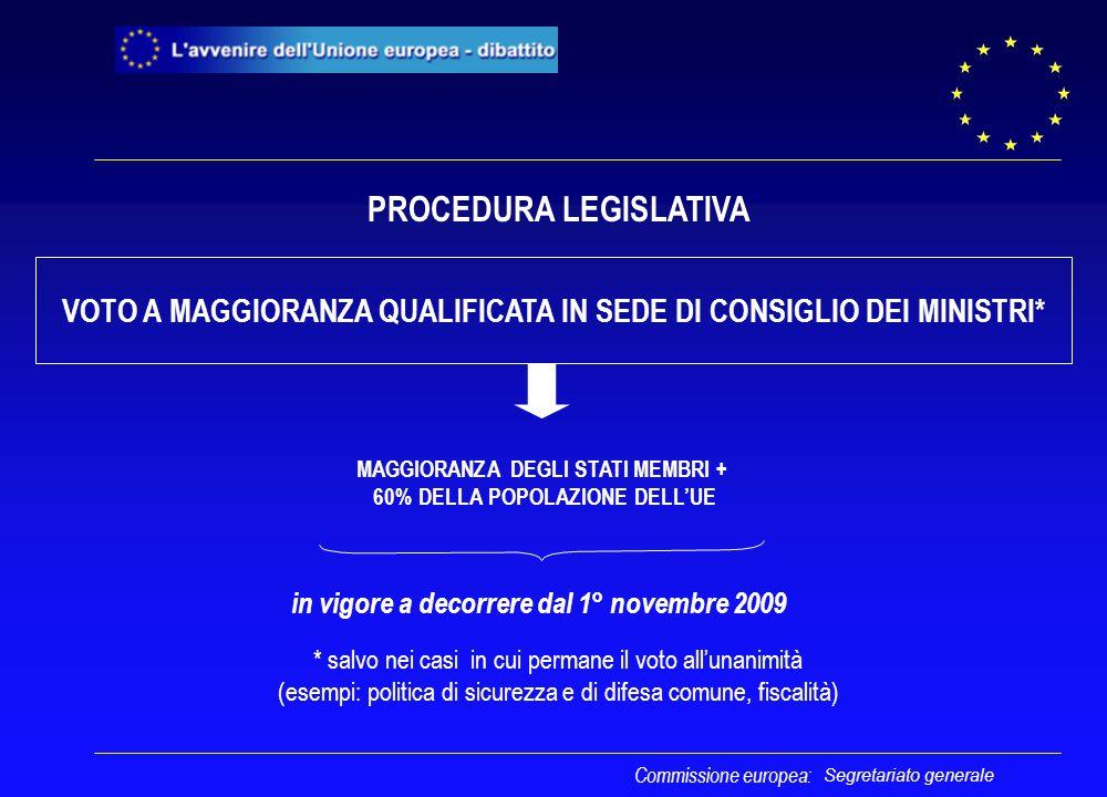 Segretariato generale VOTO A MAGGIORANZA QUALIFICATA IN SEDE DI CONSIGLIO DEI MINISTRI* MAGGIORANZA DEGLI STATI MEMBRI + 60% DELLA POPOLAZIONE DELL'UE in vigore a decorrere dal 1° novembre 2009 Commissione europea: PROCEDURA LEGISLATIVA * salvo nei casi in cui permane il voto all'unanimità (esempi: politica di sicurezza e di difesa comune, fiscalità)