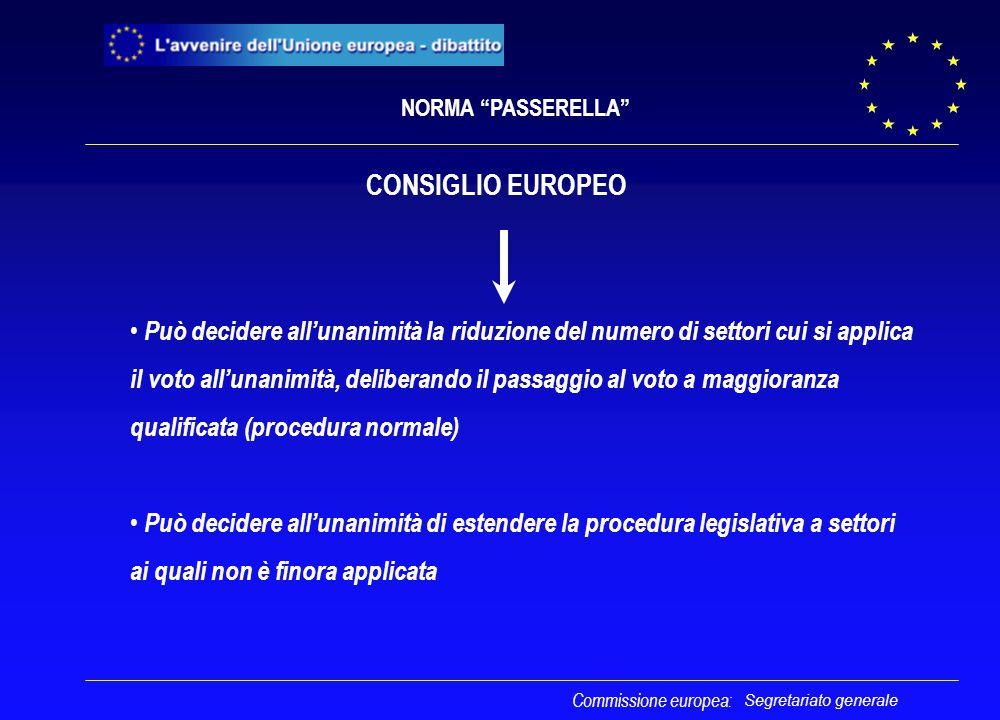Segretariato generale CONSIGLIO EUROPEO Può decidere all'unanimità la riduzione del numero di settori cui si applica il voto all'unanimità, deliberand