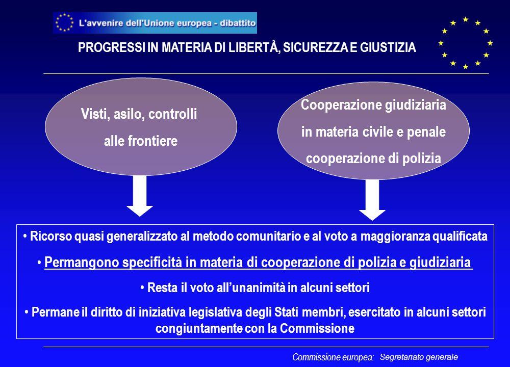 Segretariato generale Commissione europea: Visti, asilo, controlli alle frontiere Cooperazione giudiziaria in materia civile e penale cooperazione di