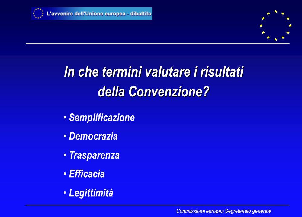 In che termini valutare i risultati della Convenzione? Commissione europea : Semplificazione Democrazia Trasparenza Efficacia Legittimità