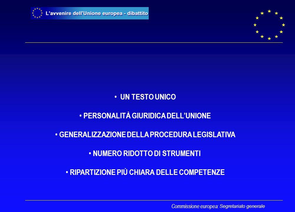 Segretariato generale UN TESTO UNICO PERSONALITÀ GIURIDICA DELL'UNIONE GENERALIZZAZIONE DELLA PROCEDURA LEGISLATIVA NUMERO RIDOTTO DI STRUMENTI RIPARTIZIONE PIÙ CHIARA DELLE COMPETENZE Commissione europea: