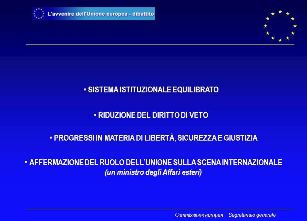 Segretariato generale Precisazioni Relazioni Unione/Stati membri Relazioni Unione/Stati membri VALORI CONDIVISI OBIETTIVI DELL'UNIONE ESTERNIINTERNI ê Principio di cooperazione leale ê Principio di attribuzione delle competenze (Protocollo sull'applicazione dei principi di sussidiarietà e di proporzionalità) ê Primato del diritto comunitario Commissione europea: