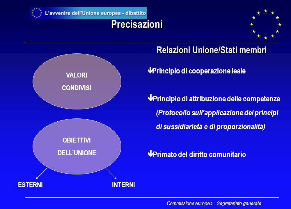 Segretariato generale Precisazioni Relazioni Unione/Stati membri Relazioni Unione/Stati membri VALORI CONDIVISI OBIETTIVI DELL'UNIONE ESTERNIINTERNI ê