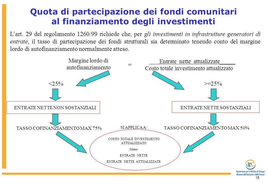 15 Quota di partecipazione dei fondi comunitari al finanziamento degli investimenti L'art.