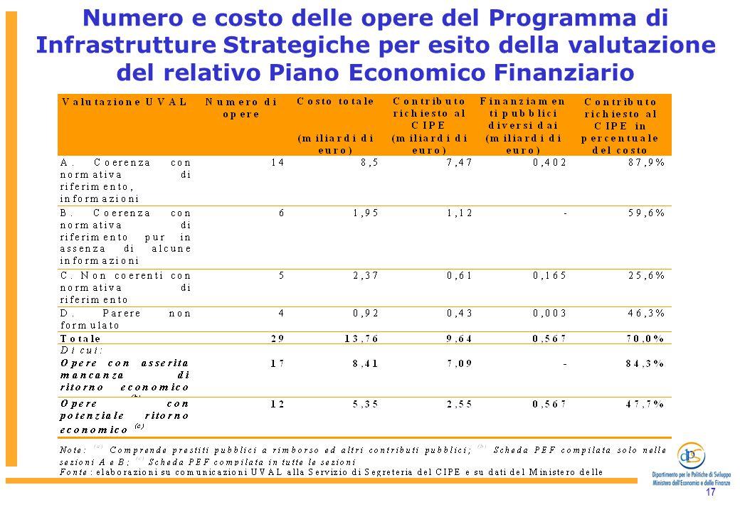 17 Numero e costo delle opere del Programma di Infrastrutture Strategiche per esito della valutazione del relativo Piano Economico Finanziario