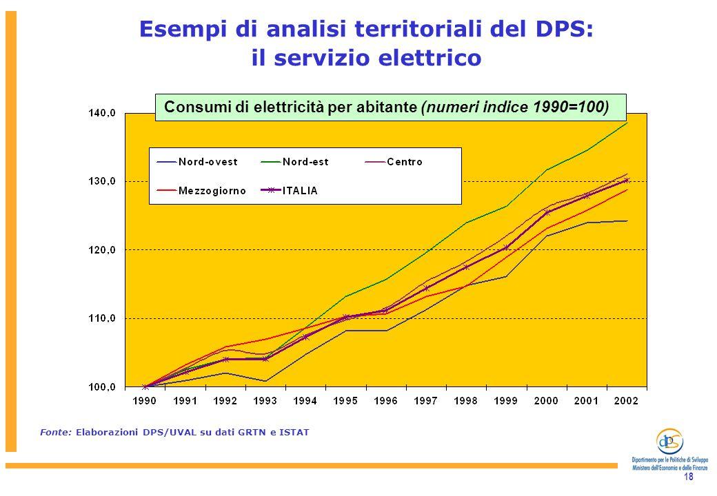 18 Esempi di analisi territoriali del DPS: il servizio elettrico Consumi di elettricità per abitante (numeri indice 1990=100) Fonte: Elaborazioni DPS/UVAL su dati GRTN e ISTAT