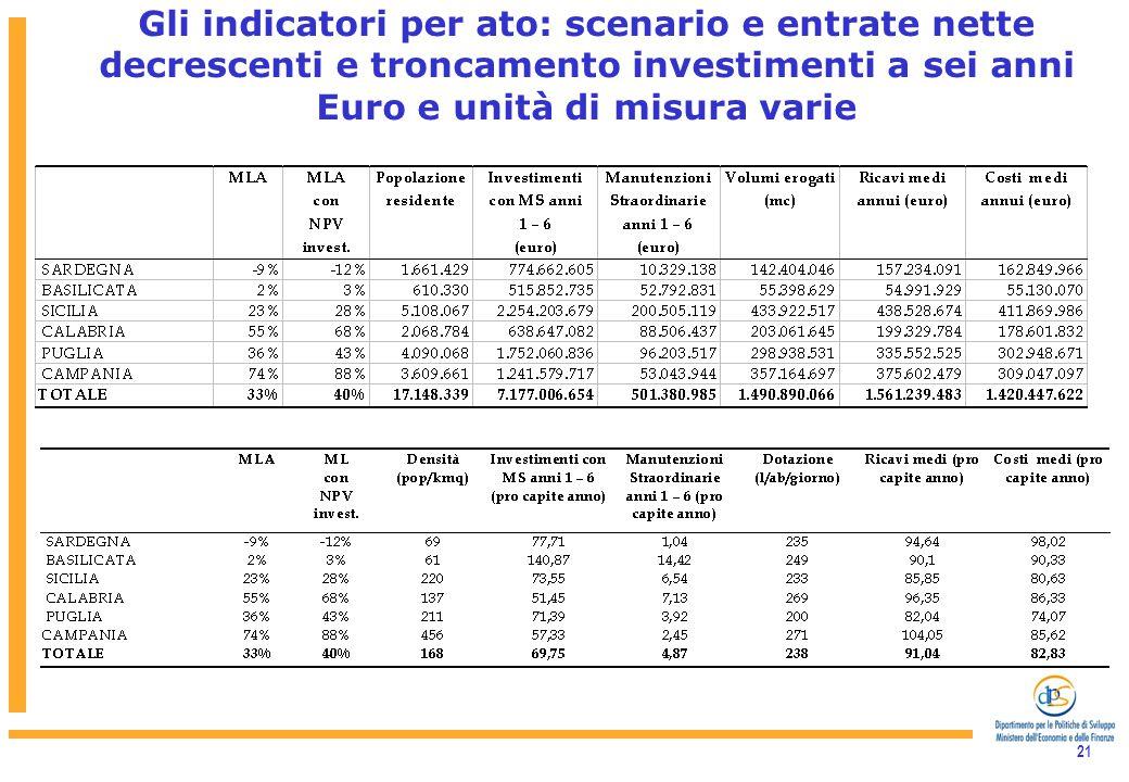 21 Gli indicatori per ato: scenario e entrate nette decrescenti e troncamento investimenti a sei anni Euro e unità di misura varie