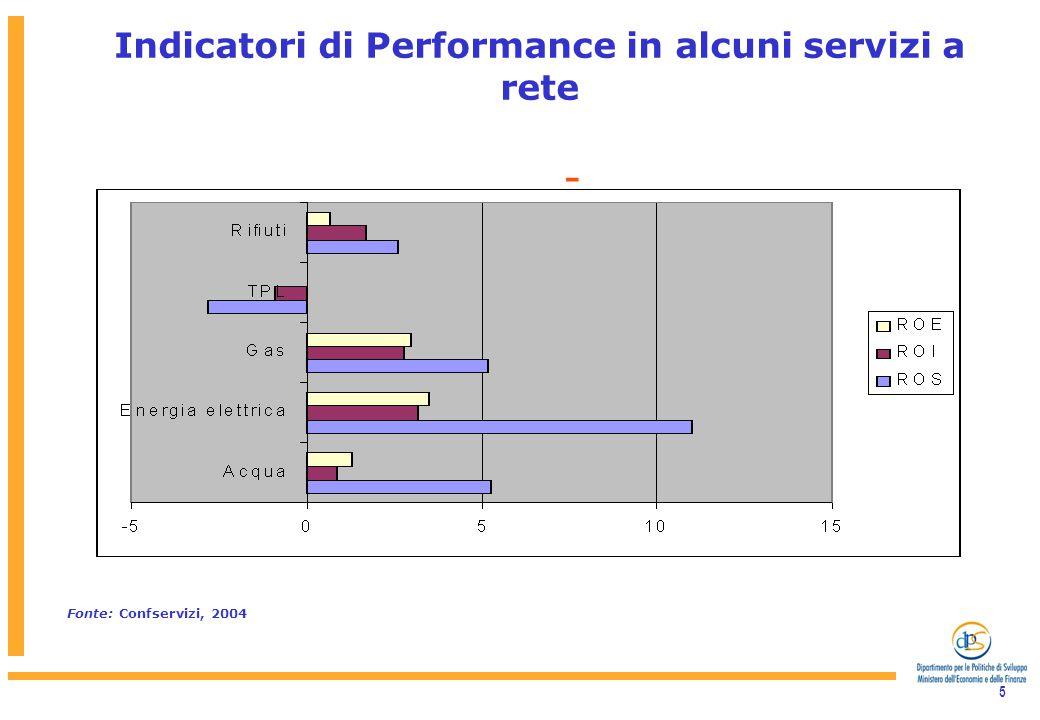 5 - Indicatori di Performance in alcuni servizi a rete Fonte: Confservizi, 2004