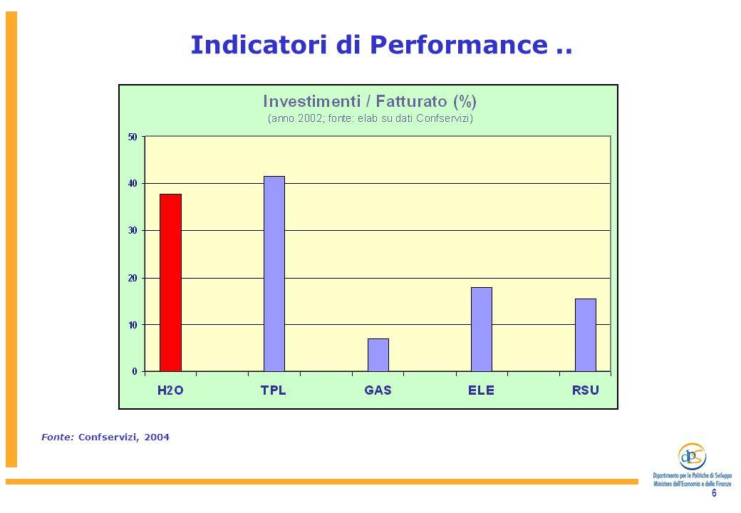 6 Indicatori di Performance.. Fonte: Confservizi, 2004