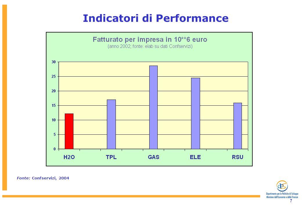 7 Indicatori di Performance Fonte: Confservizi, 2004