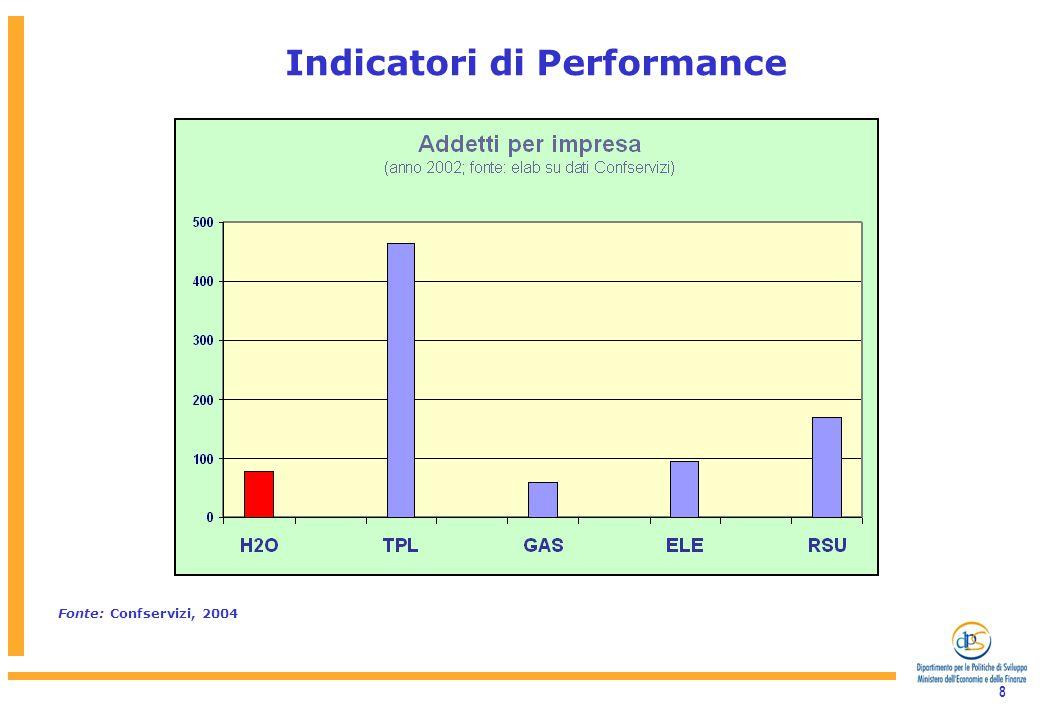 8 Indicatori di Performance Fonte: Confservizi, 2004