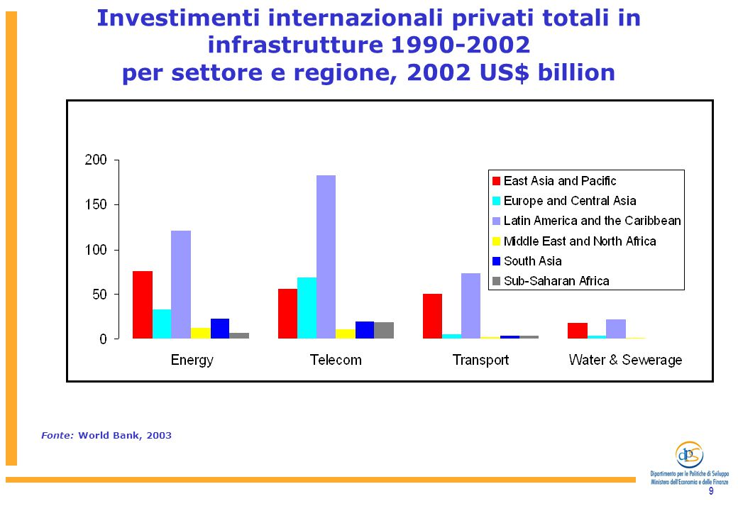 10 South Asia: Real Investment in PPI by Sector, 1990-2002 Fonte: World Bank, 2003