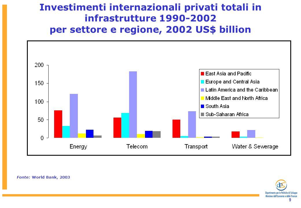 9 Fonte: World Bank, 2003 Investimenti internazionali privati totali in infrastrutture 1990-2002 per settore e regione, 2002 US$ billion