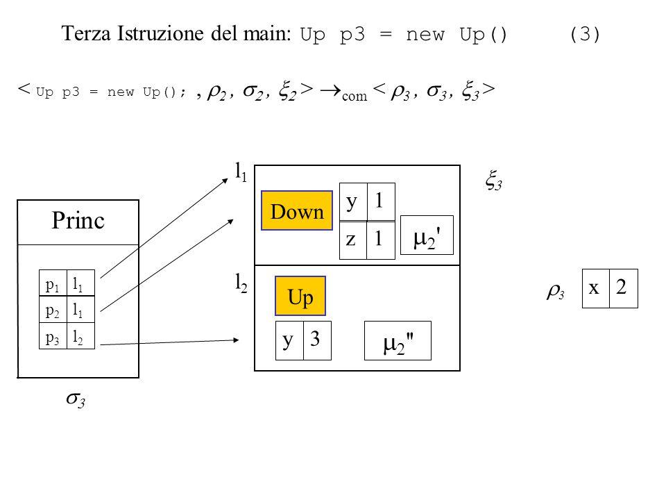 Terza Istruzione del main: Up p3 = new Up() (3)  com  l2l2   Up 3y l1l1  Princ l1l1 p1p1 l1l1 p2p2 l2l2 p3p3   Down 1y 1z 33 2x