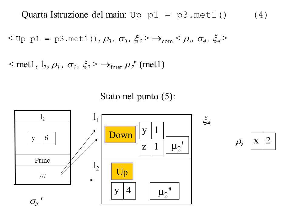 Quarta Istruzione del main: Up p1 = p3.met1() (4)  com  fmet   (met1) /// Princ l2l2   6y 33 2x Stato nel punto (5):  l2l2   Up 4y l1l1   Down 1y 1z