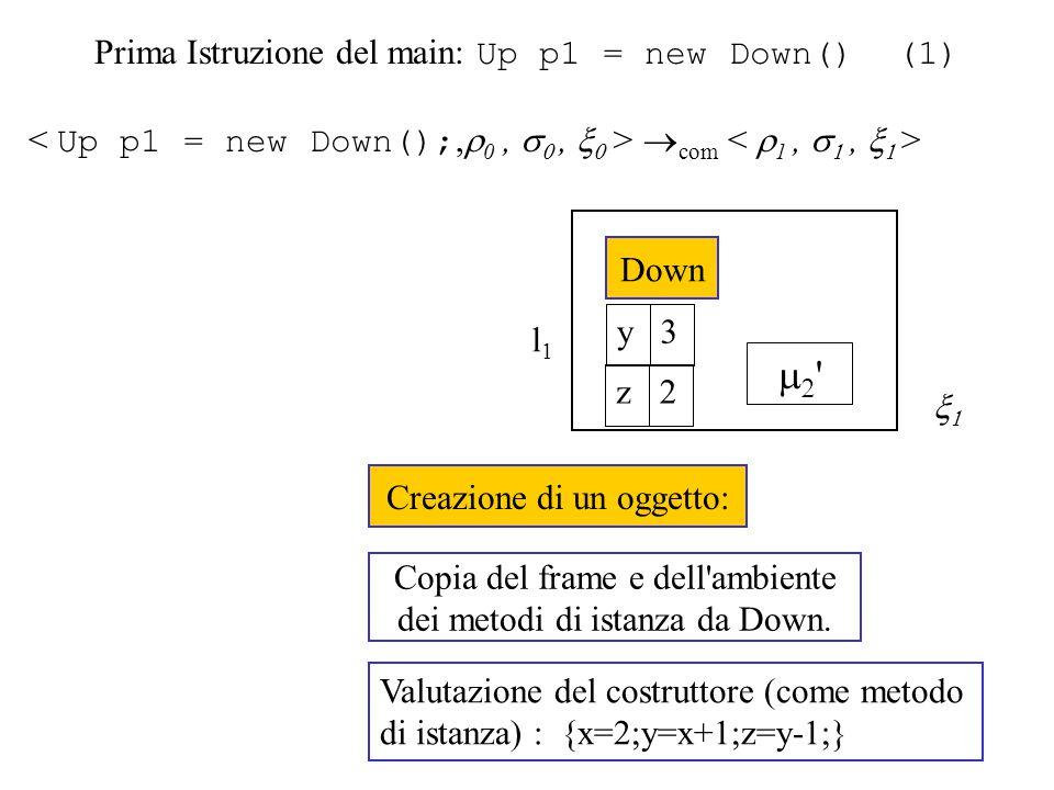 Prima Istruzione del main: Up p1 = new Down() (1)  com  Creazione di un oggetto: l1l1   Down Copia del frame e dell ambiente dei metodi di istanza da Down.