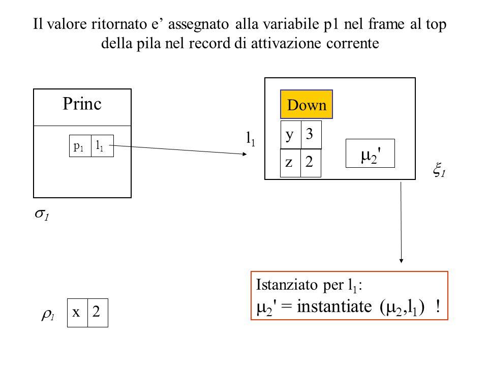 Il valore ritornato e' assegnato alla variabile p1 nel frame al top della pila nel record di attivazione corrente Princ l1l1 p1p1  Istanziato per l 1 :   = instantiate (  ,l 1 ) .