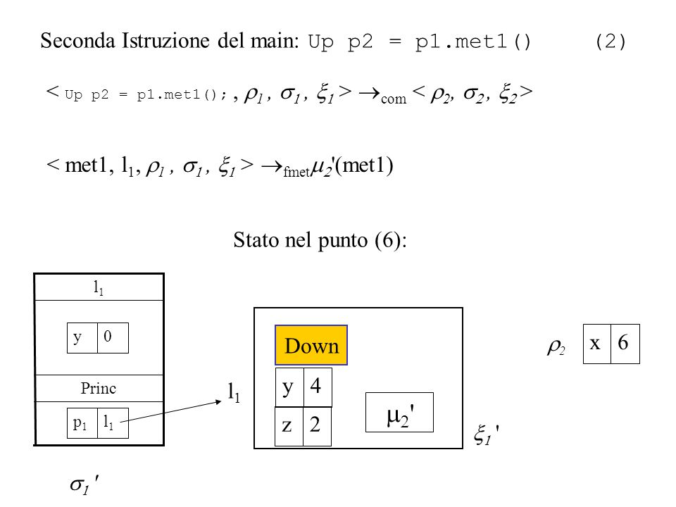 Seconda Istruzione del main: Up p2 = p1.met1() (2)  fmet   (met1) Princ l1l1    com 0y   l1l1   Down 4y 2z l1l1 p1p1 22 6x Stato nel punto (6):