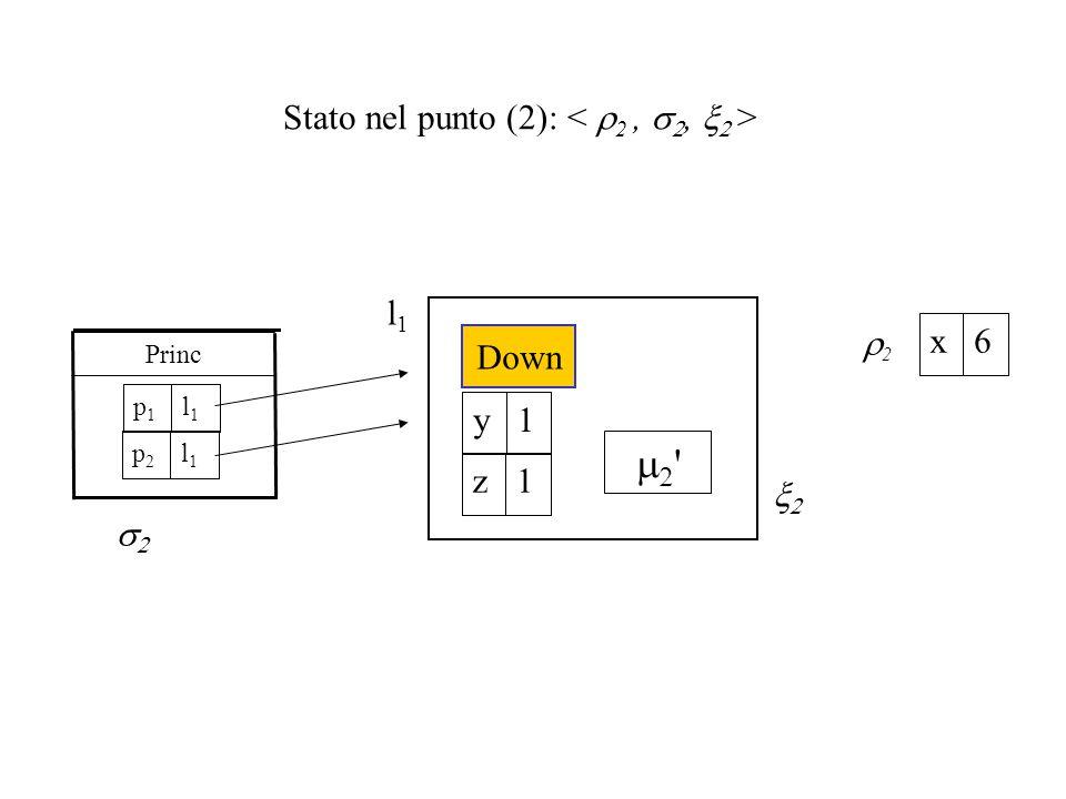 Stato nel punto (2): Princ   l1l1   Down 1y 1z l1l1 p1p1 22 6x l1l1 p2p2