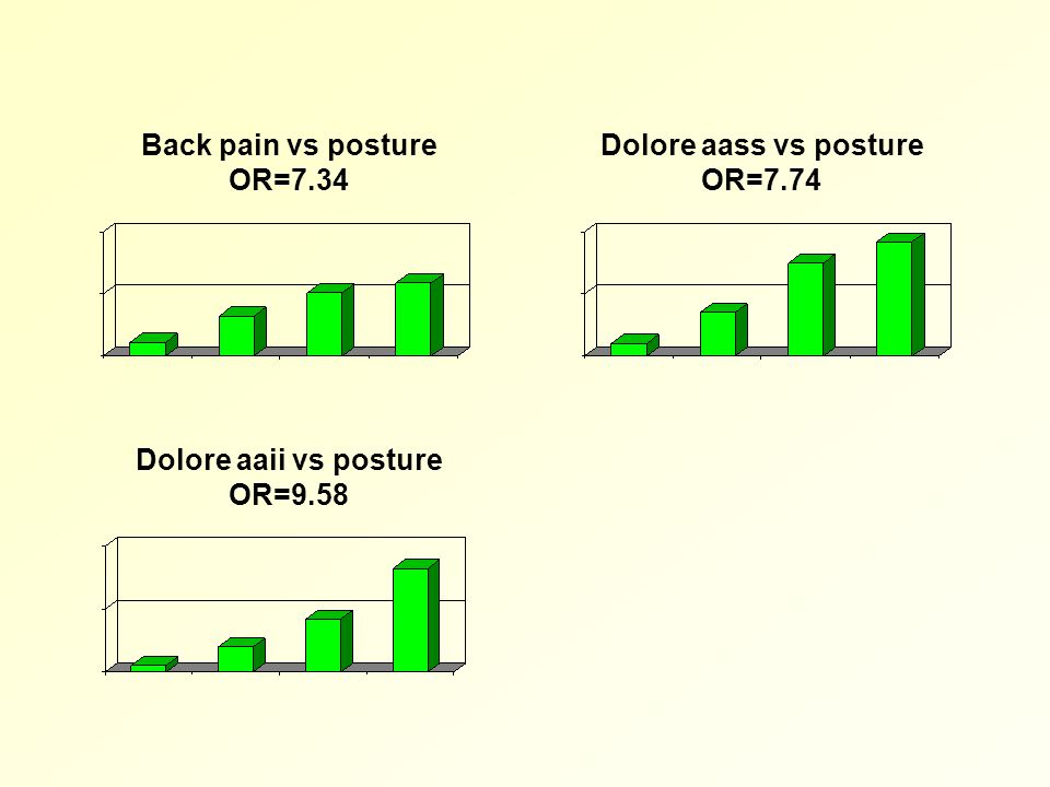 Back pain vs posture OR=7.34 Dolore aass vs posture OR=7.74 Dolore aaii vs posture OR=9.58