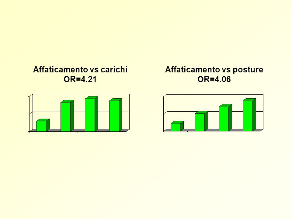 Affaticamento vs posture OR=4.06 Affaticamento vs carichi OR=4.21