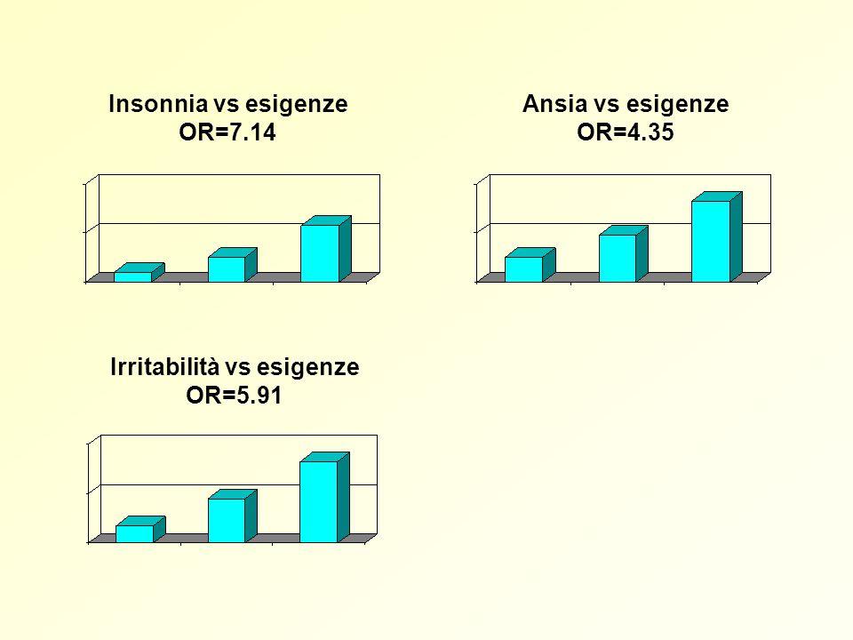 Ansia vs esigenze OR=4.35 Insonnia vs esigenze OR=7.14 Irritabilità vs esigenze OR=5.91