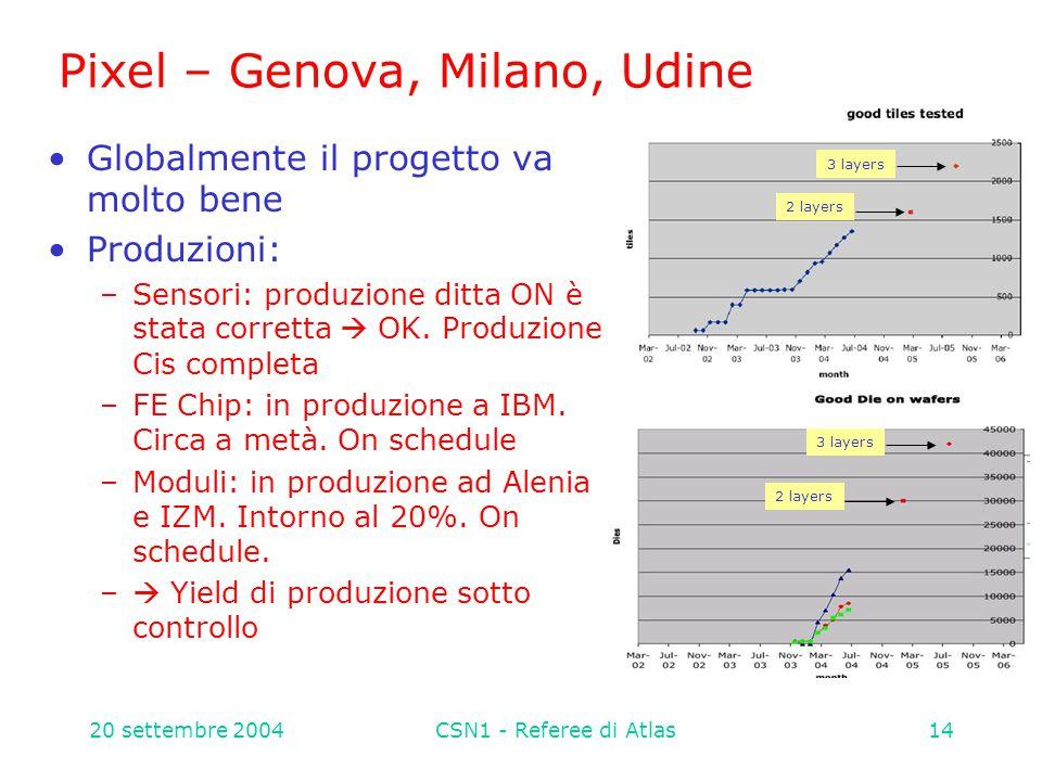 20 settembre 2004CSN1 - Referee di Atlas14 Pixel – Genova, Milano, Udine Globalmente il progetto va molto bene Produzioni: –Sensori: produzione ditta ON è stata corretta  OK.