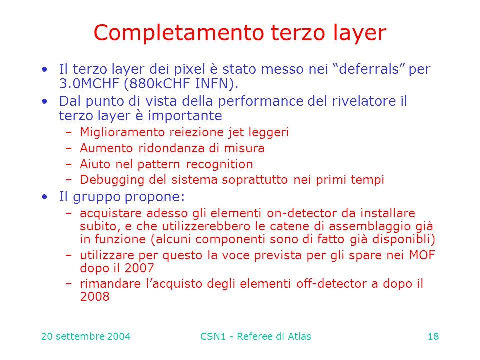 20 settembre 2004CSN1 - Referee di Atlas18 Completamento terzo layer Il terzo layer dei pixel è stato messo nei deferrals per 3.0MCHF (880kCHF INFN).