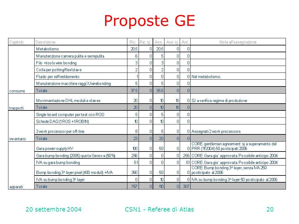 20 settembre 2004CSN1 - Referee di Atlas20 Proposte GE