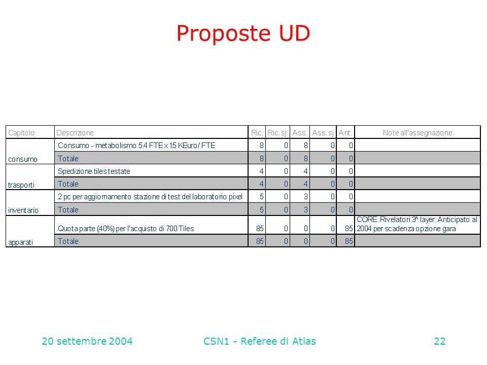 20 settembre 2004CSN1 - Referee di Atlas22 Proposte UD