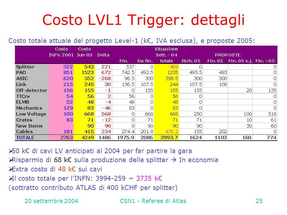 20 settembre 2004CSN1 - Referee di Atlas25 Costo LVL1 Trigger: dettagli Costo totale attuale del progetto Level-1 (k€, IVA esclusa), e proposte 2005:  50 k€ di cavi LV anticipati al 2004 per far partire la gara  Risparmio di 68 k€ sulla produzione delle splitter  In economia  Extra costo di 48 k€ sui cavi  Il costo totale per l'INFN: 3994-259 ~ 3735 k€ (sottratto contributo ATLAS di 400 kCHF per splitter)