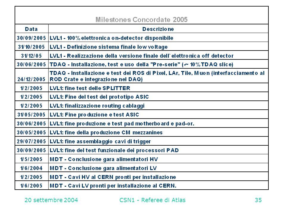 20 settembre 2004CSN1 - Referee di Atlas35 Milestones