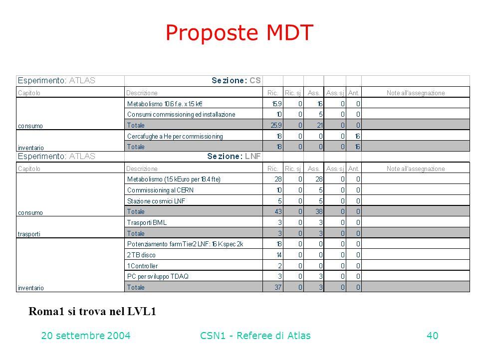 20 settembre 2004CSN1 - Referee di Atlas40 Proposte MDT Roma1 si trova nel LVL1