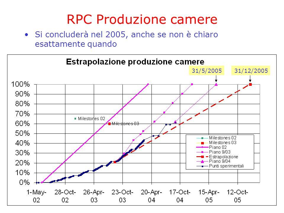 20 settembre 2004CSN1 - Referee di Atlas47 RPC Produzione camere Si concluderà nel 2005, anche se non è chiaro esattamente quando 31/5/200531/12/2005