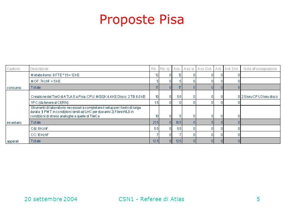 20 settembre 2004CSN1 - Referee di Atlas36 MDT il progetto procede bene per quanto riguarda sia le costruzioni delle camere nude, sia per la parte italiana che globalmente la filatura ed assemblaggio si concluderà a ~fine anno; un anno fa prevista per ottobre 2004  piccolo ritardo fisiologico l'allestimento e' in ritardo per le camere BIL/R delle linee CS/PV e CS/Roma; per CS/Roma rate minore rispetto al planning: oggi prevedono di concludere allestimento e commissioning entro maggio 2005 (in accordo con la nuova schedula ATLAS, non ufficiale, che sposta la milestone dal 15/11/04 a 15/5/05) integrazione con RPC, iniziata (BML, LNF); per lo status si veda schedula integrazione MDT/RPC