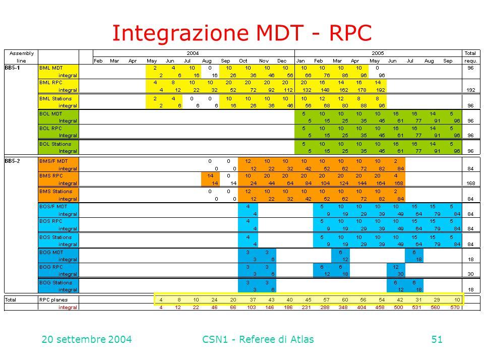 20 settembre 2004CSN1 - Referee di Atlas51 Integrazione MDT - RPC